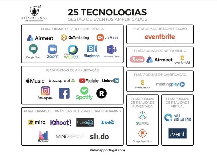 25 tecnologias eventos amplificados ap portugal