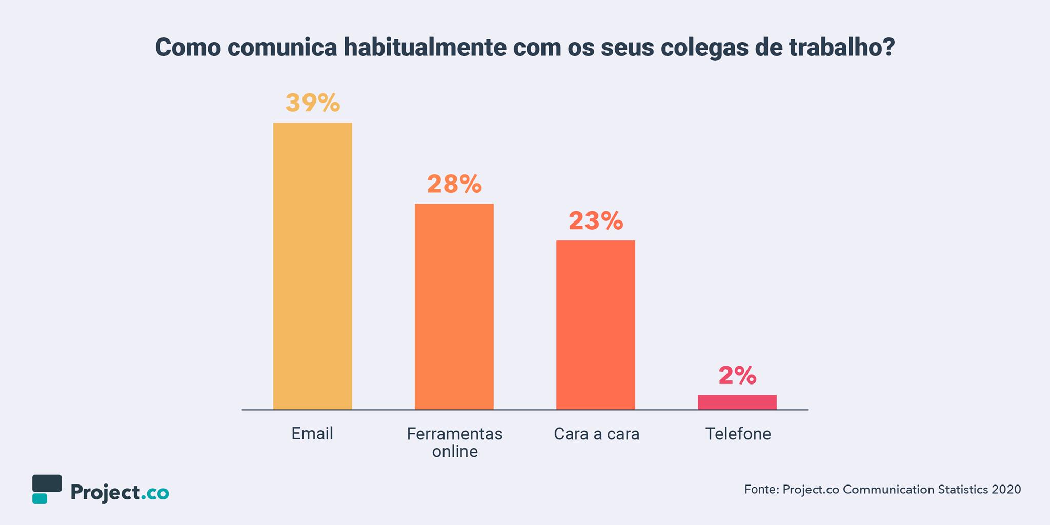 comunicação-ambiente-trabalho