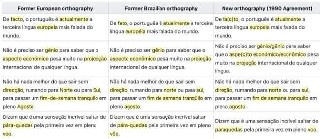 Portuguese Language Orthographic Agreement